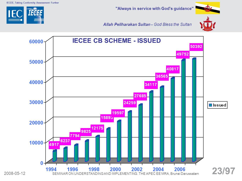 IECEE CB SCHEME - ISSUED