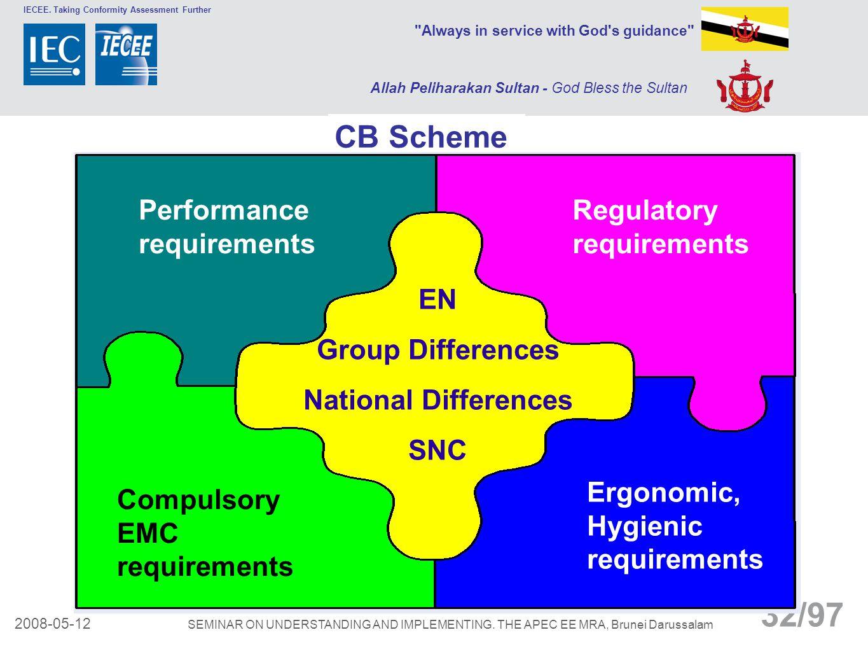 CB Scheme Performance requirements Regulatory requirements EN