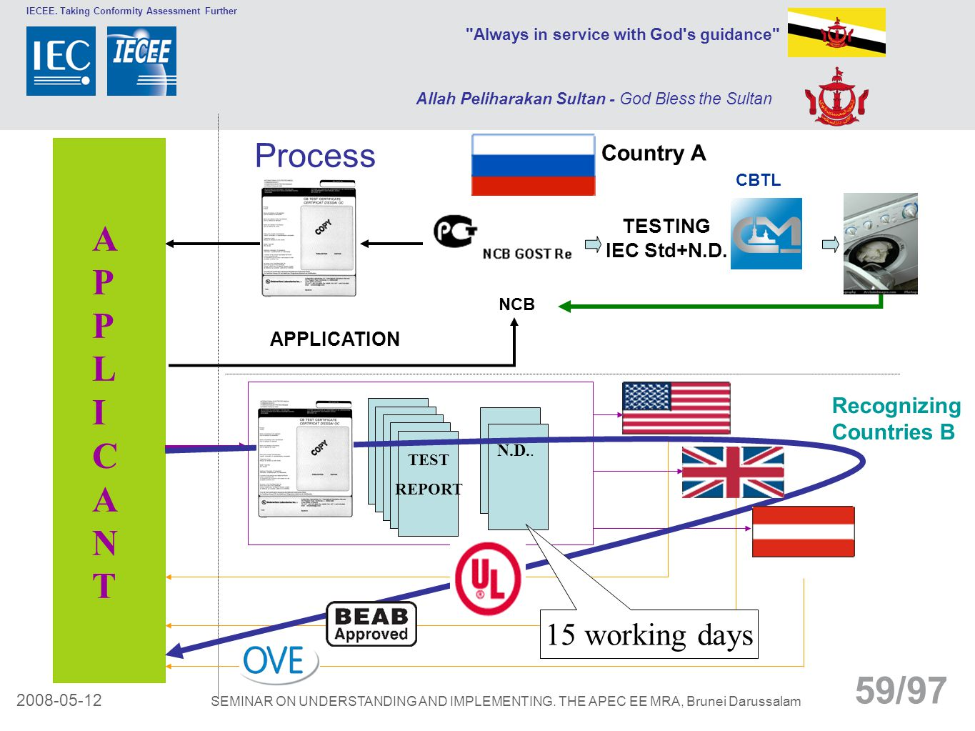 APPLICANT Process 15 working days Country A Recognizing Countries B
