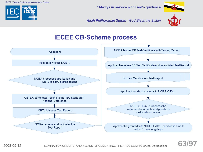 IECEE CB-Scheme process