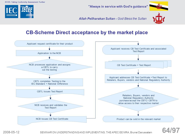 CB-Scheme Direct acceptance by the market place