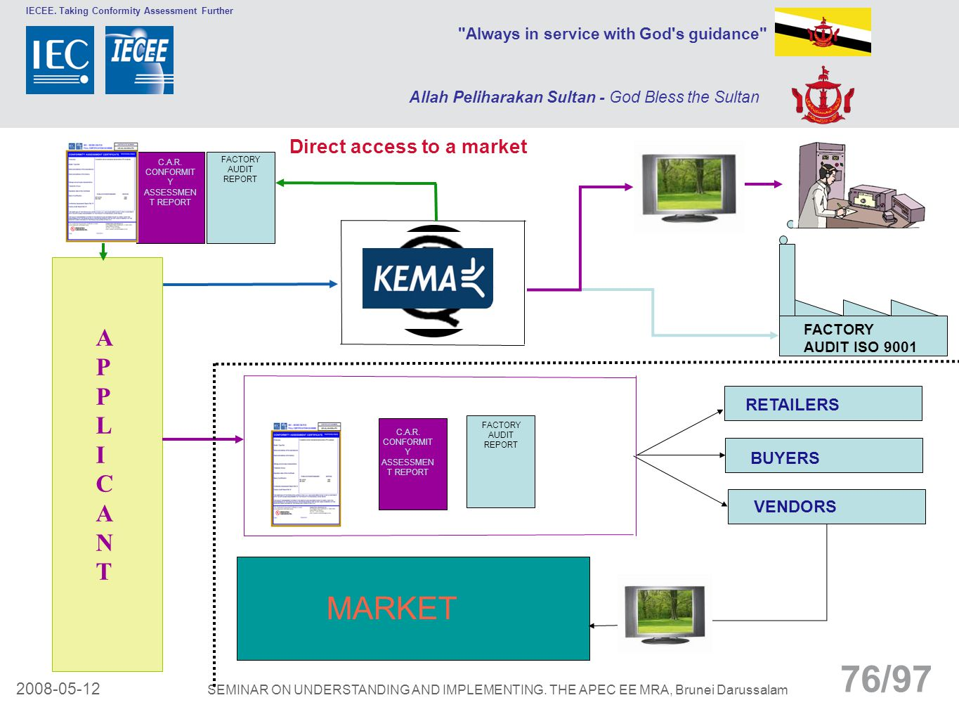 MARKET APPLICANT Direct access to a market RETAILERS BUYERS VENDORS