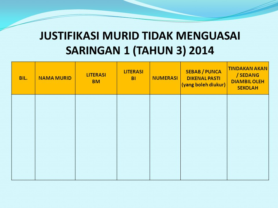 JUSTIFIKASI MURID TIDAK MENGUASAI SARINGAN 1 (TAHUN 3) 2014