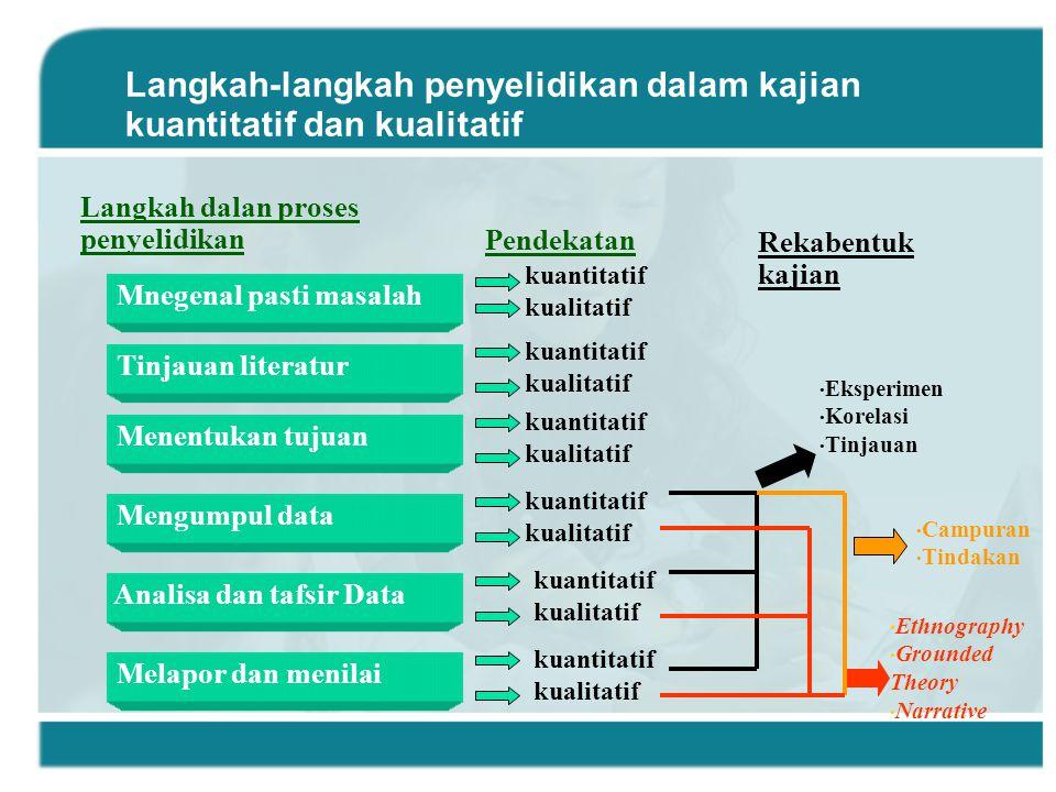 Langkah-langkah penyelidikan dalam kajian kuantitatif dan kualitatif