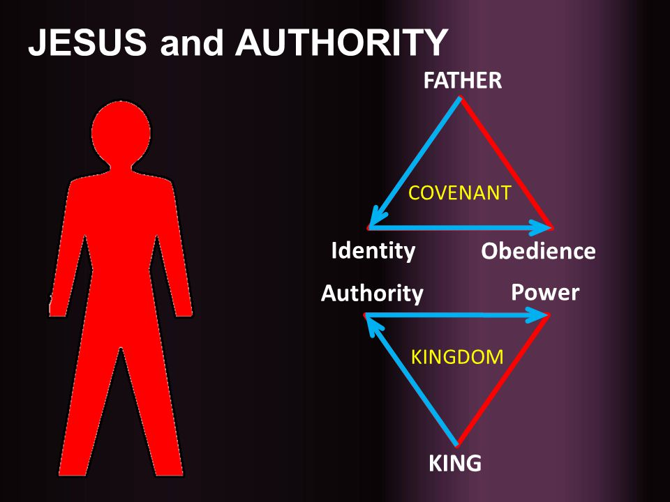 JESUS and AUTHORITY FATHER Identity Obedience Authority Power KING
