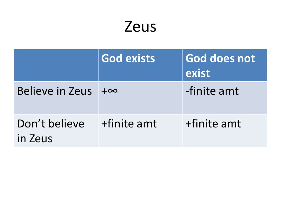 Zeus God exists God does not exist Believe in Zeus +∞ -finite amt