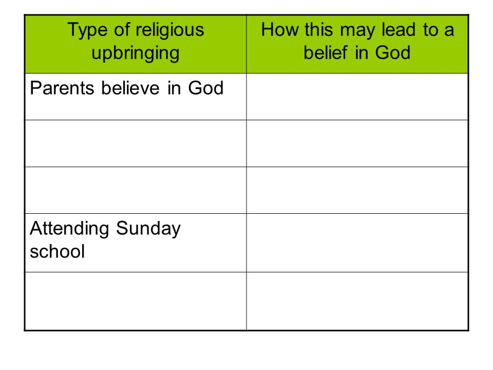 Type of religious upbringing How this may lead to a belief in God