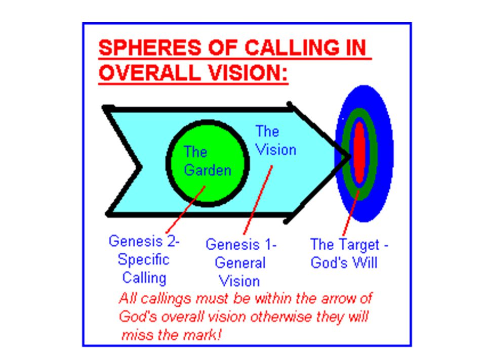 Spheres of Calling in Overall Vision
