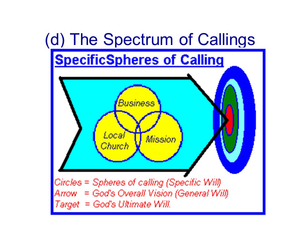 (d) The Spectrum of Callings