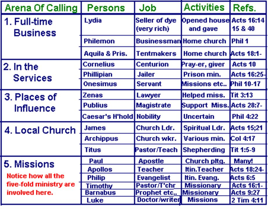 Various areas of calling