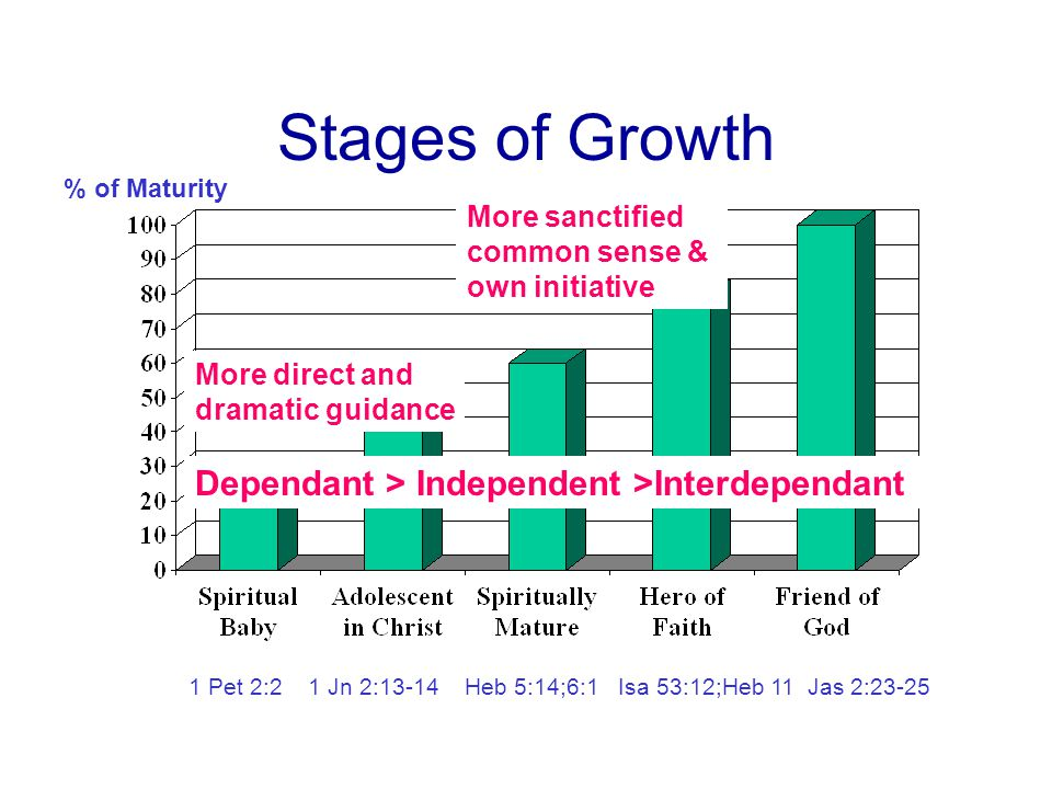 Stages of Growth Dependant > Independent >Interdependant