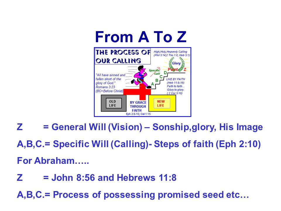 From A To Z Z = General Will (Vision) – Sonship,glory, His Image