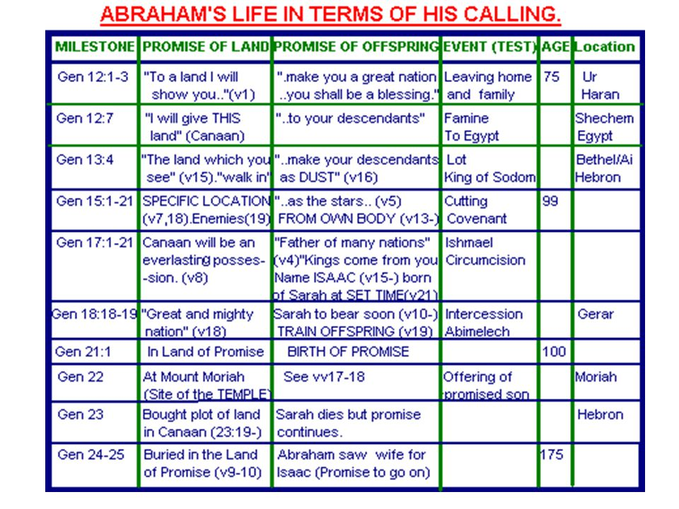 Abrahams Process of Calling