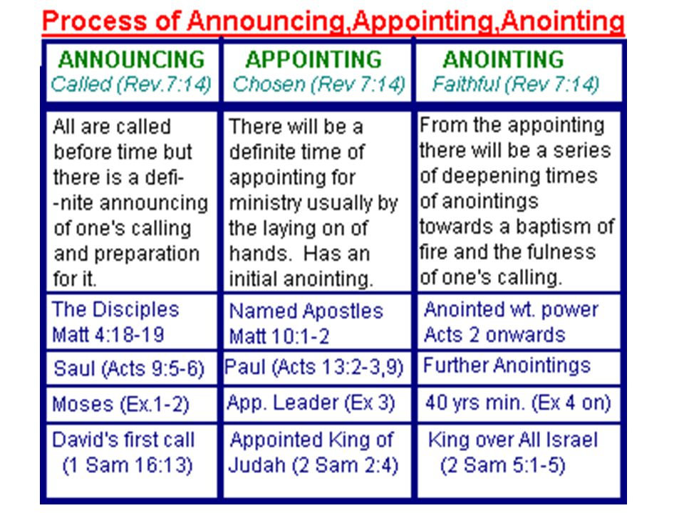 (3) The Process of Announcing, Appointing and Anointing.