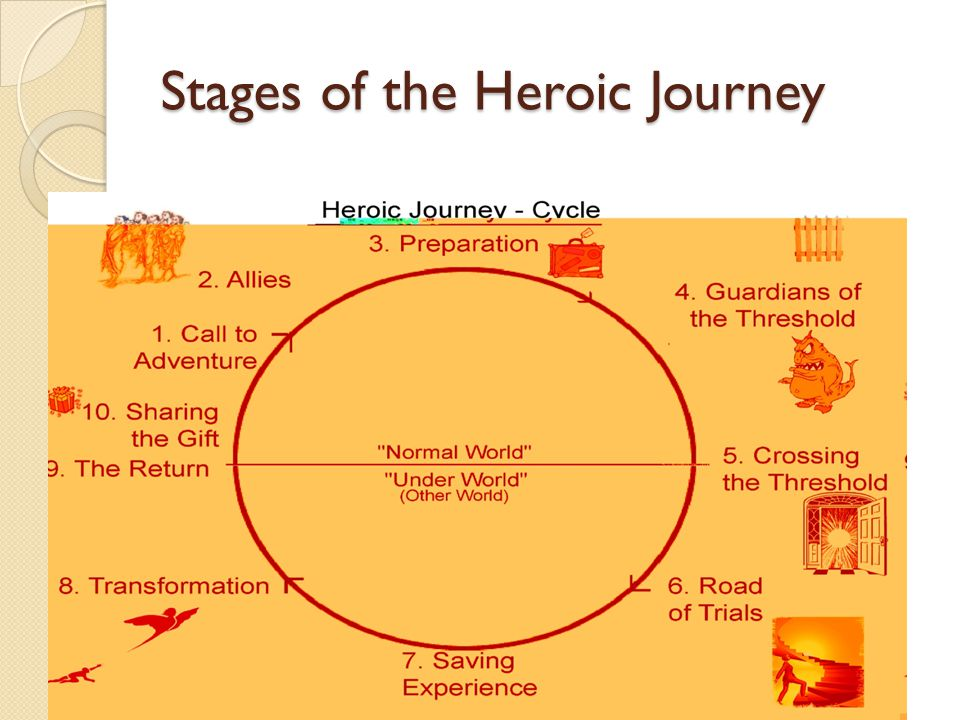 Stages of the Heroic Journey