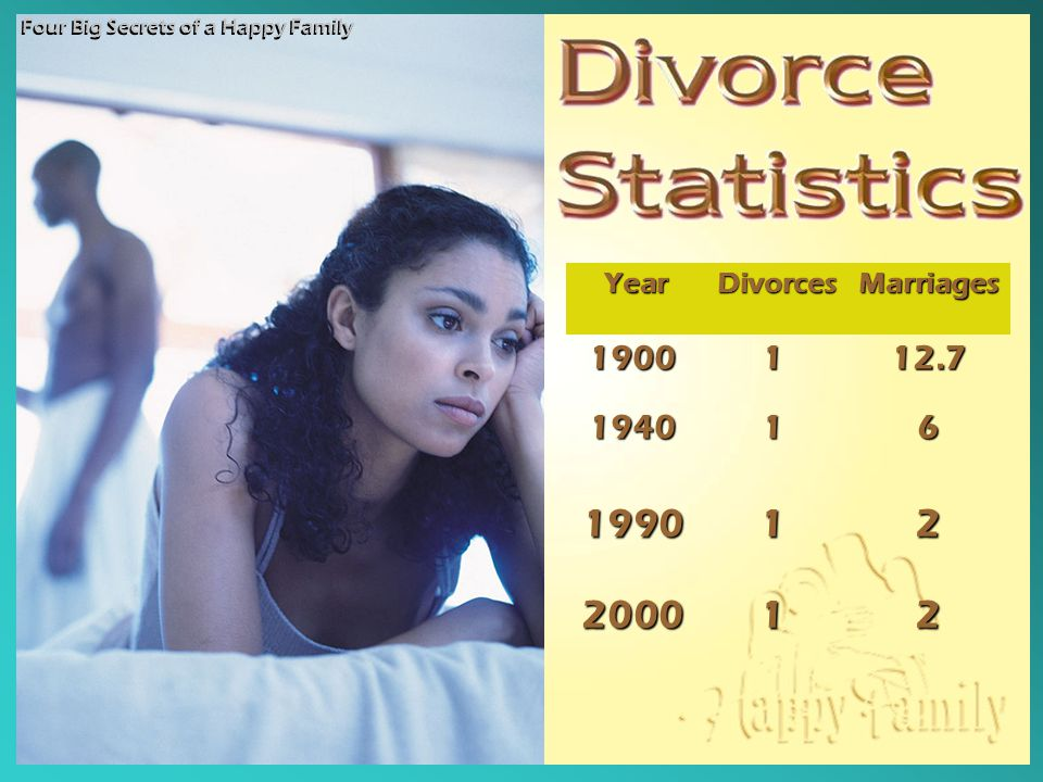 1990 2000 2 1900 1 12.7 1940 6 Year Divorces Marriages