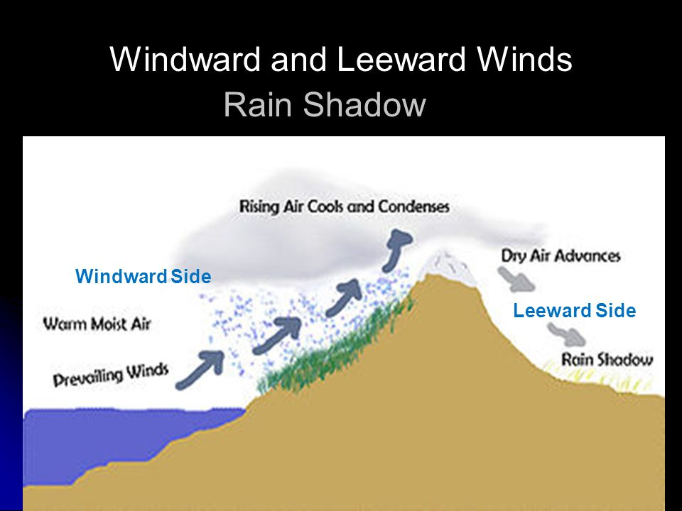 Windward and Leeward Winds Rain Shadow