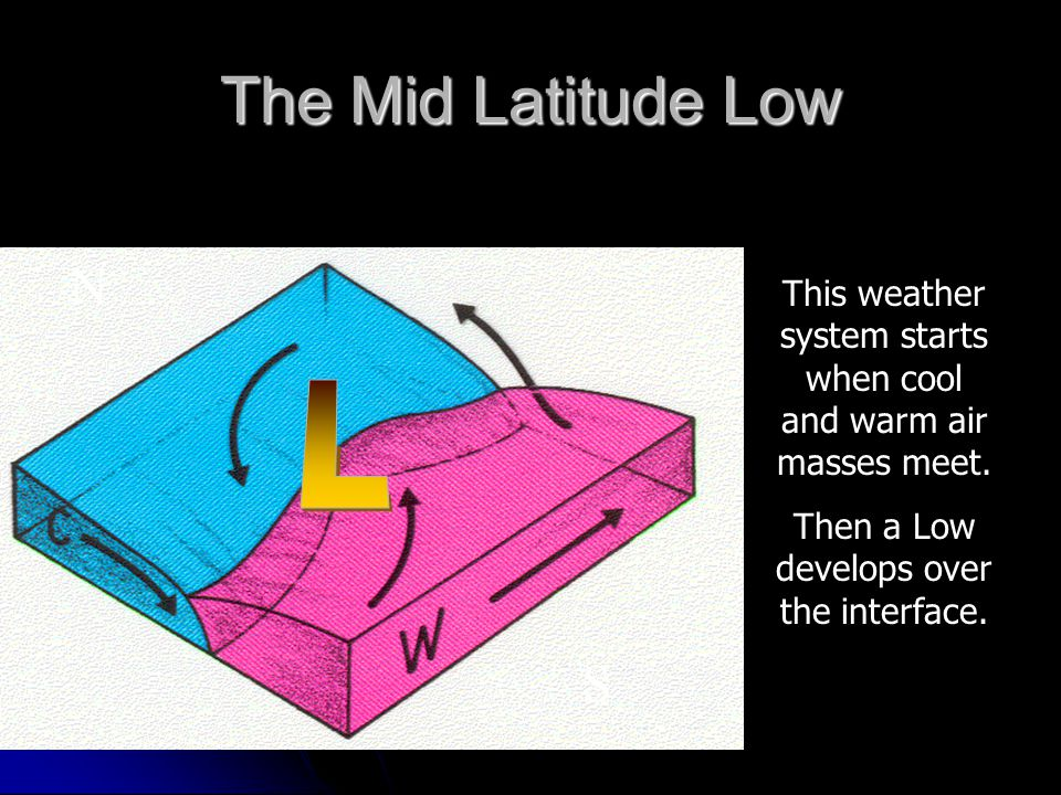 The Mid Latitude Low N L S