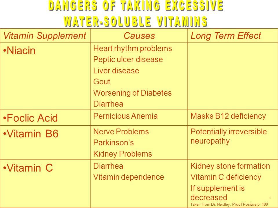 Niacin Foclic Acid Vitamin B6 Vitamin C DANGERS OF TAKING EXCESSIVE