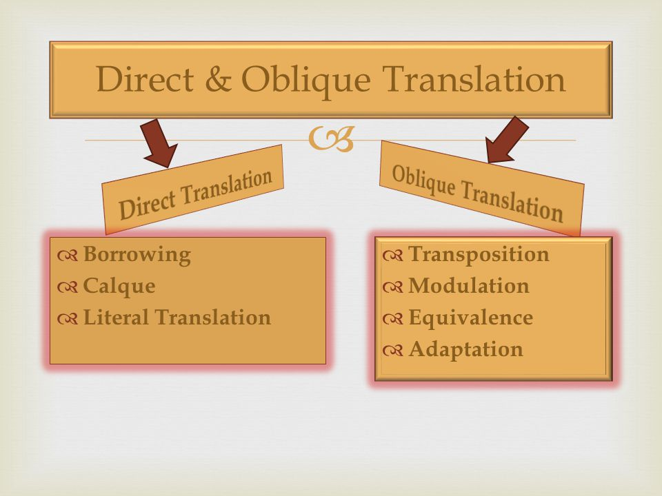 Direct & Oblique Translation