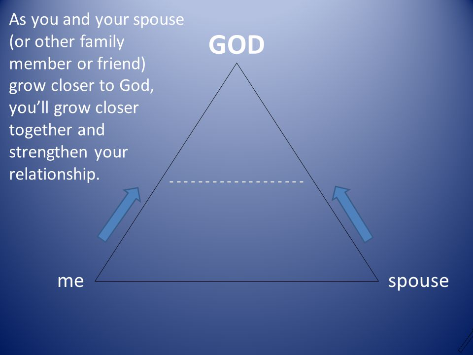 GOD me spouse As you and your spouse