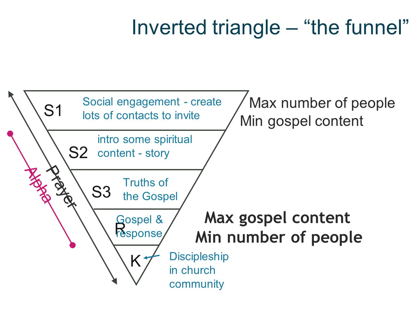 Inverted triangle – the funnel