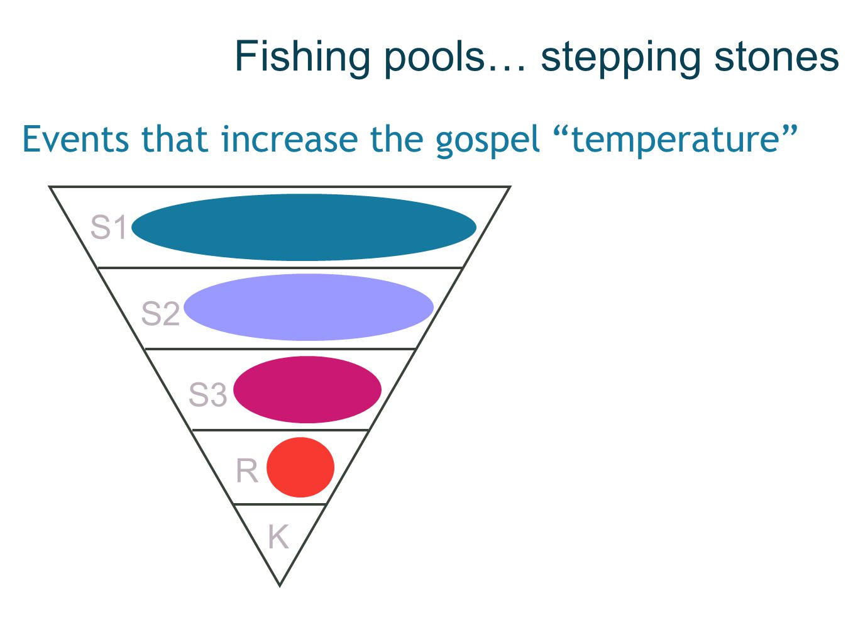 Fishing pools… stepping stones