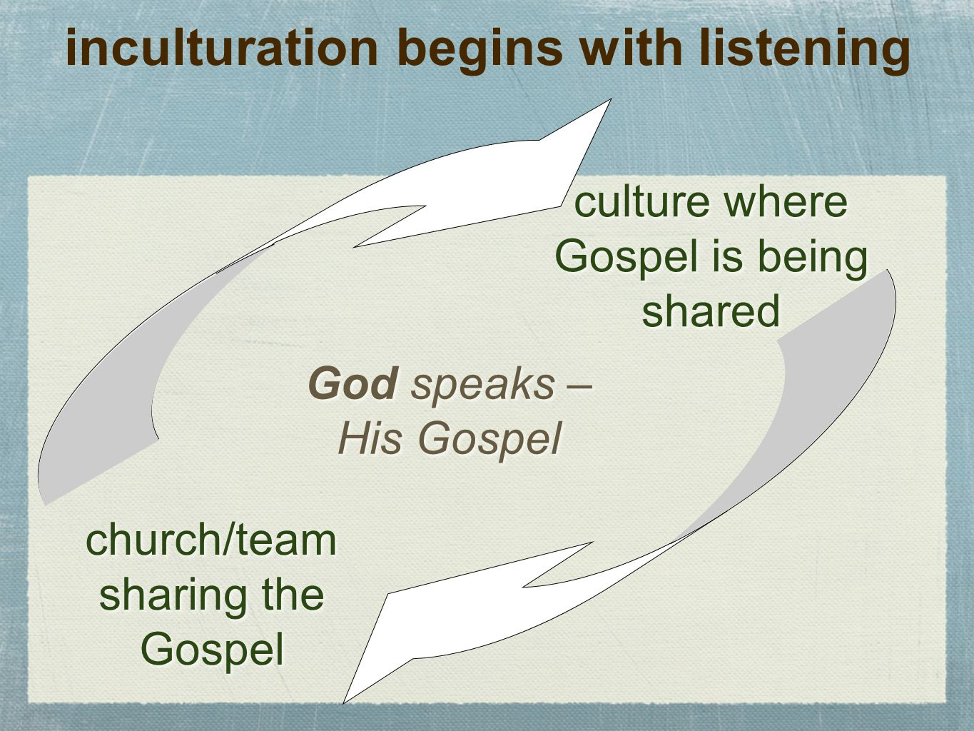 inculturation begins with listening