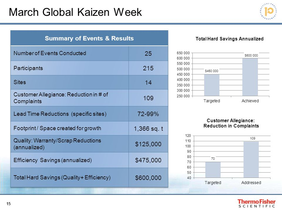 March Global Kaizen Week