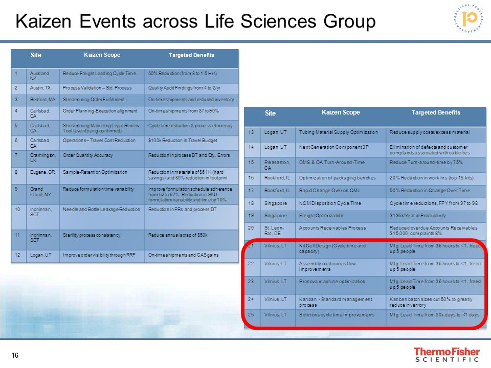 Kaizen Events across Life Sciences Group