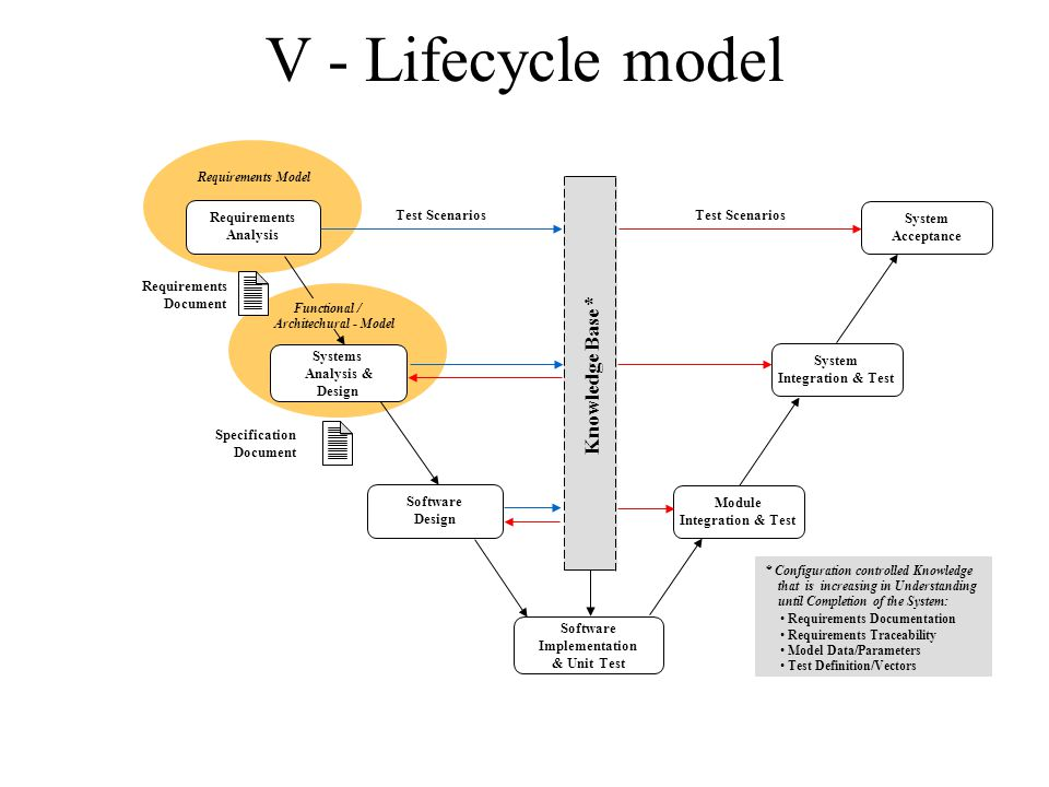 V - Lifecycle model Knowledge Base * Requirements Test Scenarios