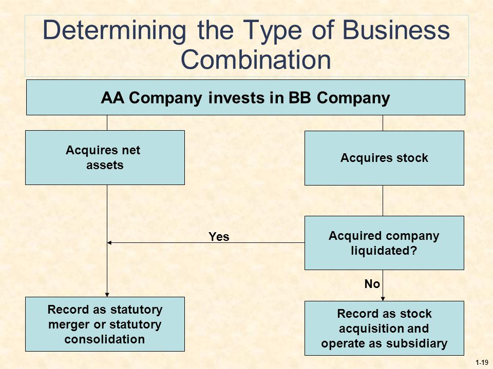 Determining the Type of Business Combination
