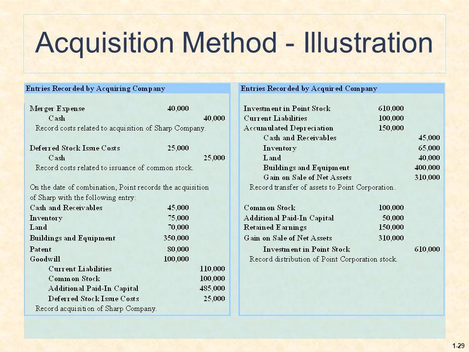 Acquisition Method - Illustration