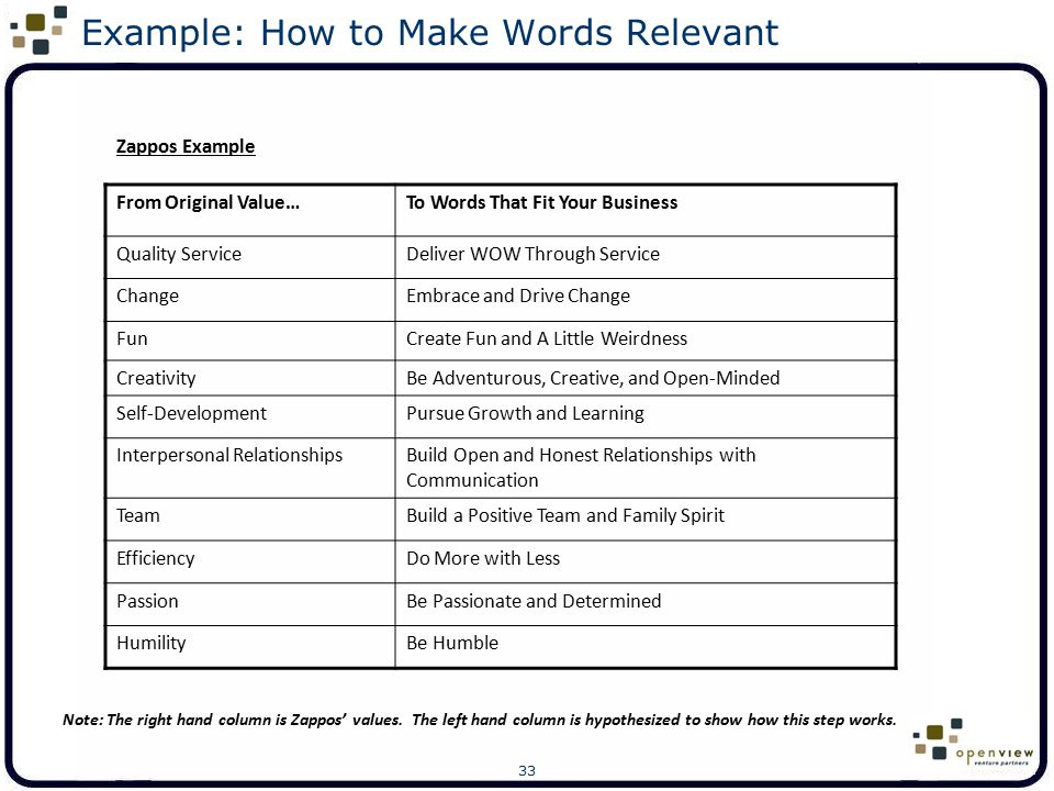 Example: How to Make Words Relevant