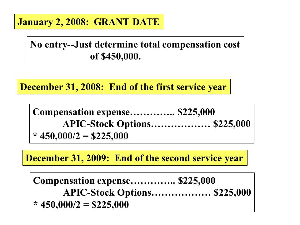 January 2, 2008: GRANT DATE No entry--Just determine total compensation cost. of $450,000. December 31, 2008: End of the first service year.