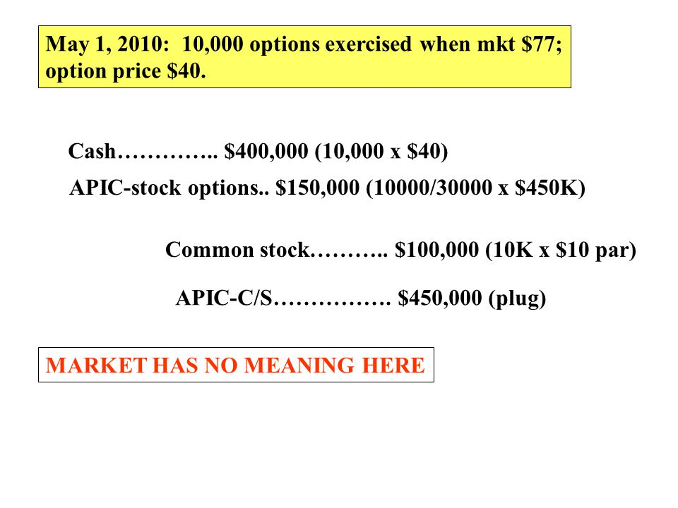 May 1, 2010: 10,000 options exercised when mkt $77;