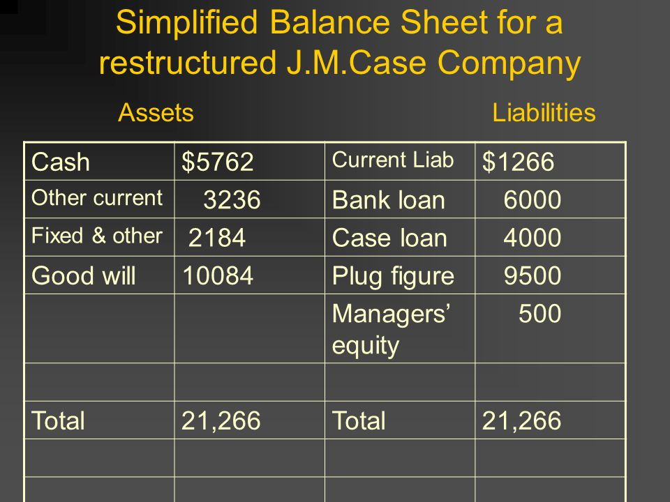 Simplified Balance Sheet for a restructured J. M