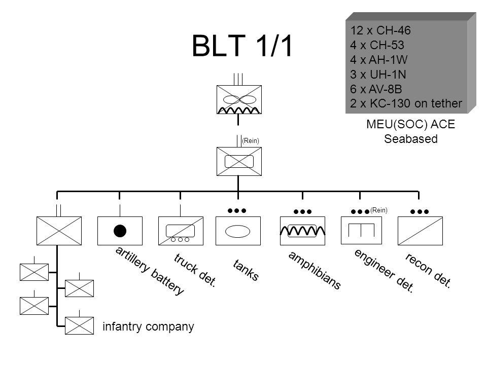 BLT 1/1 12 x CH-46 4 x CH-53 4 x AH-1W 3 x UH-1N 6 x AV-8B