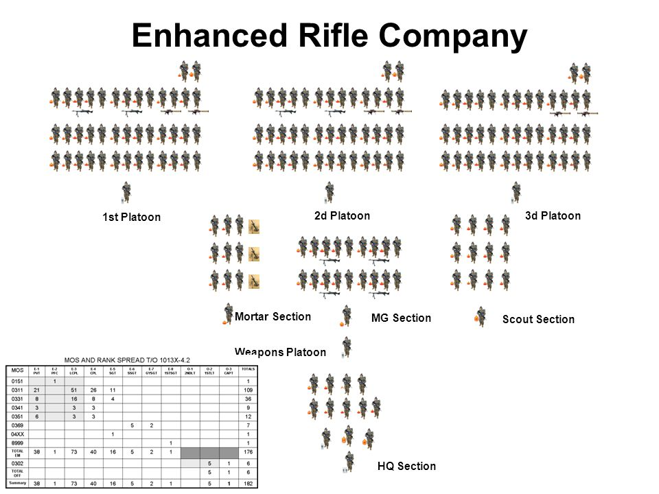 Enhanced Rifle Company