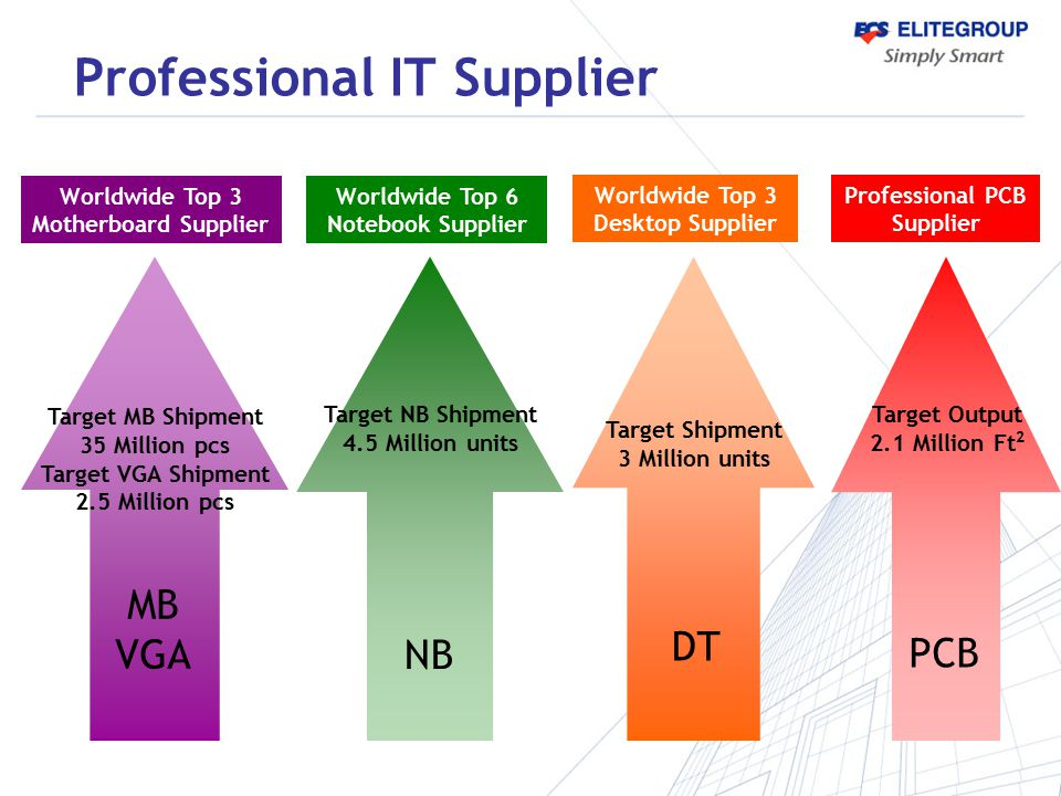 Professional IT Supplier