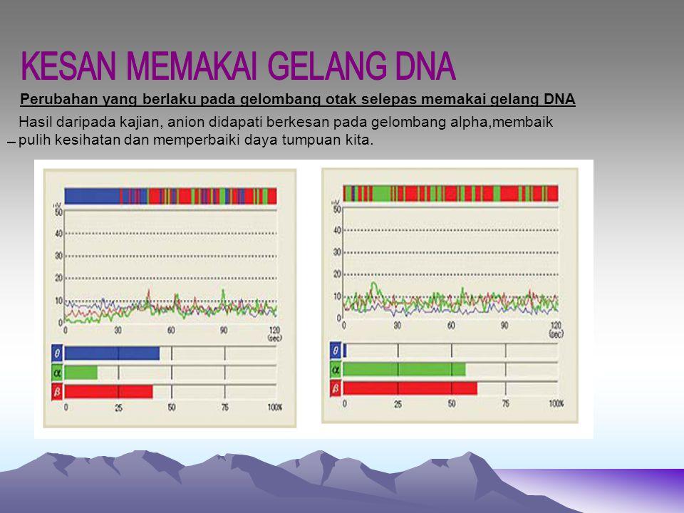 KESAN MEMAKAI GELANG DNA