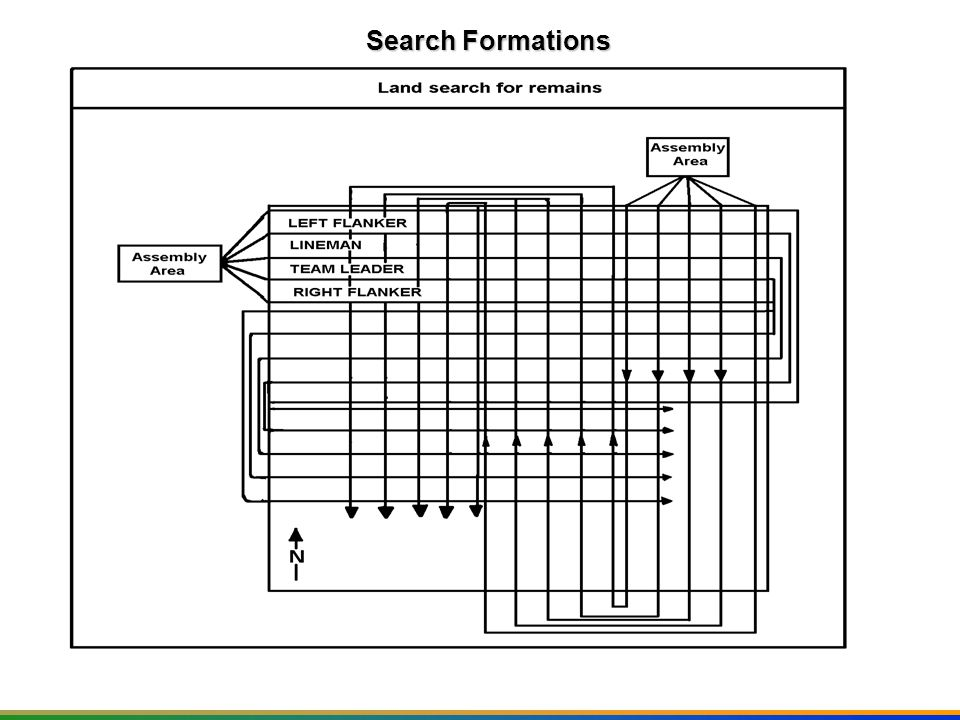 Search Formations