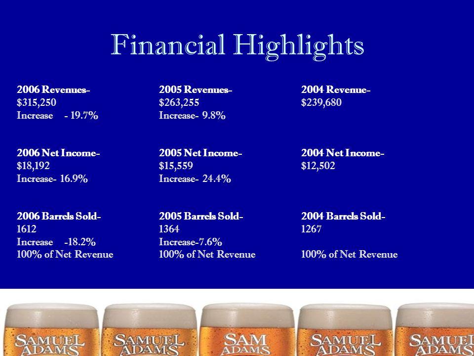 Financial Highlights 2006 Revenues- 2005 Revenues- 2004 Revenue-