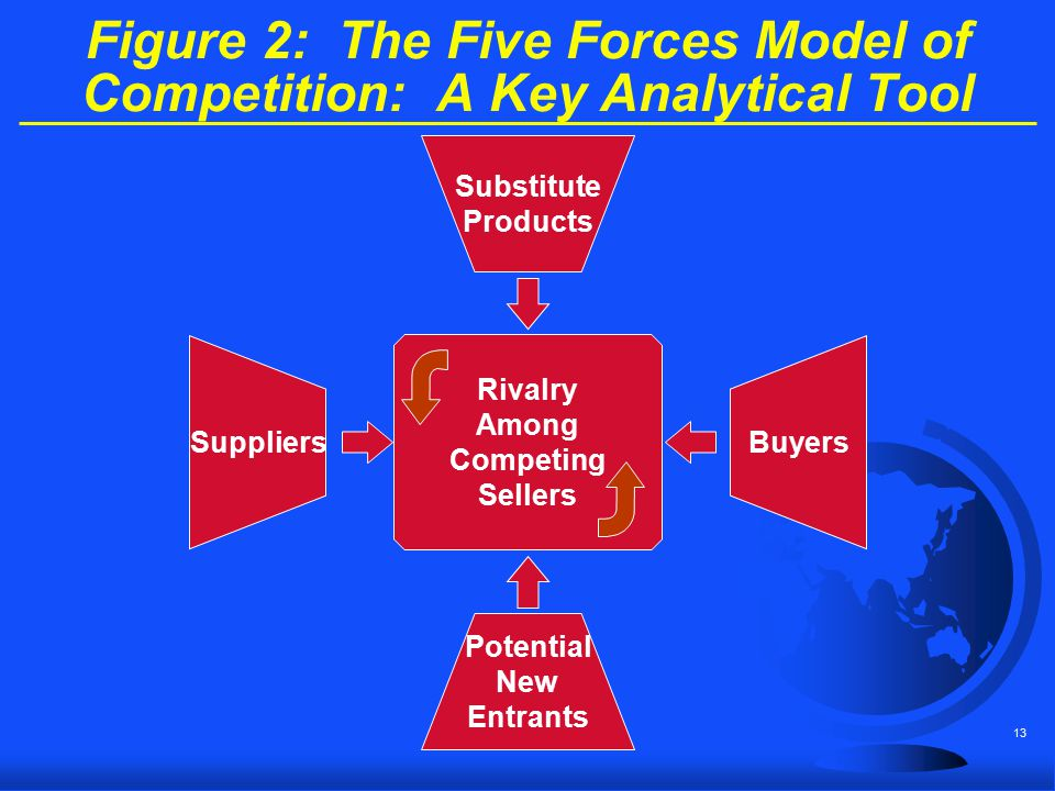 Figure 2: The Five Forces Model of Competition: A Key Analytical Tool
