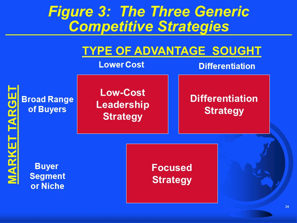 Figure 3: The Three Generic Competitive Strategies