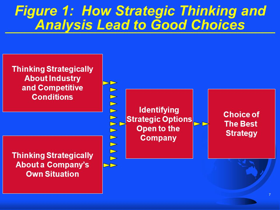 Figure 1: How Strategic Thinking and Analysis Lead to Good Choices