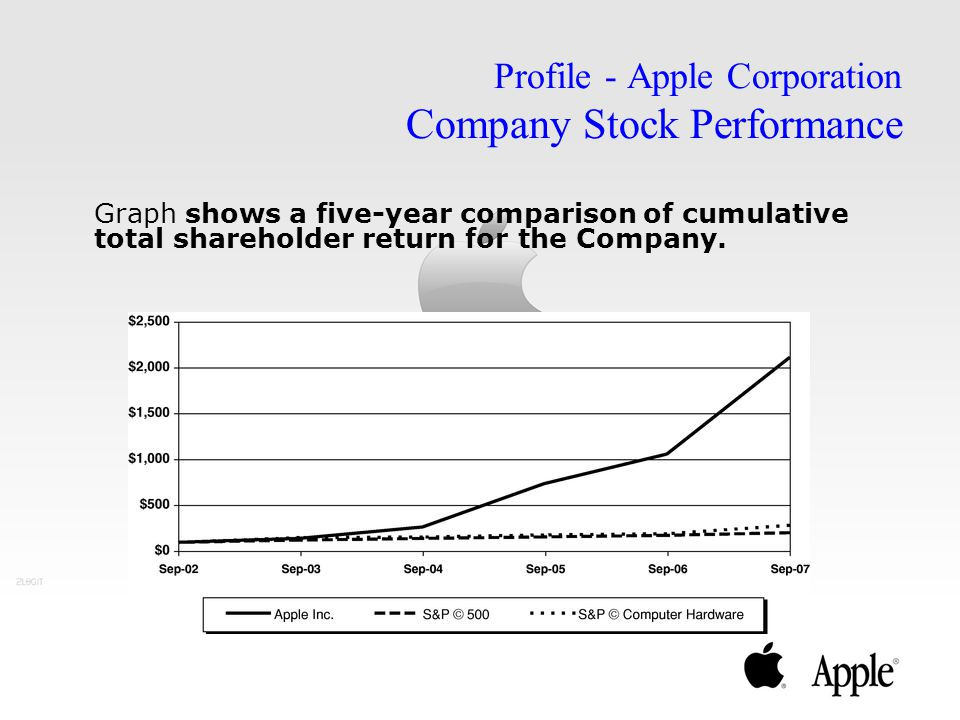 Profile - Apple Corporation Company Stock Performance