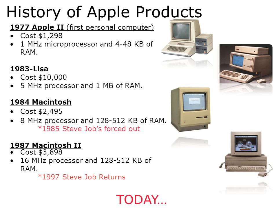 History of Apple Products