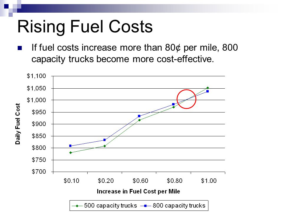 Rising Fuel Costs If fuel costs increase more than 80¢ per mile, 800 capacity trucks become more cost-effective.