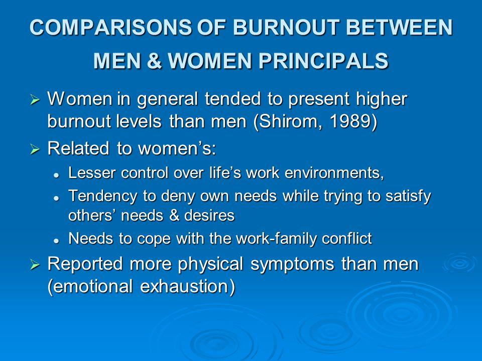 COMPARISONS OF BURNOUT BETWEEN MEN & WOMEN PRINCIPALS